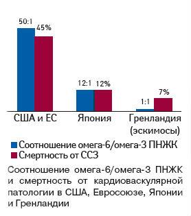 Соотношение Омега-3/Омега-6 и статистика смертности от ССЗ